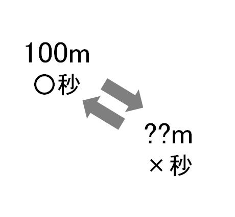 【アンケート】100mのタイムのレベルを400mで例えると